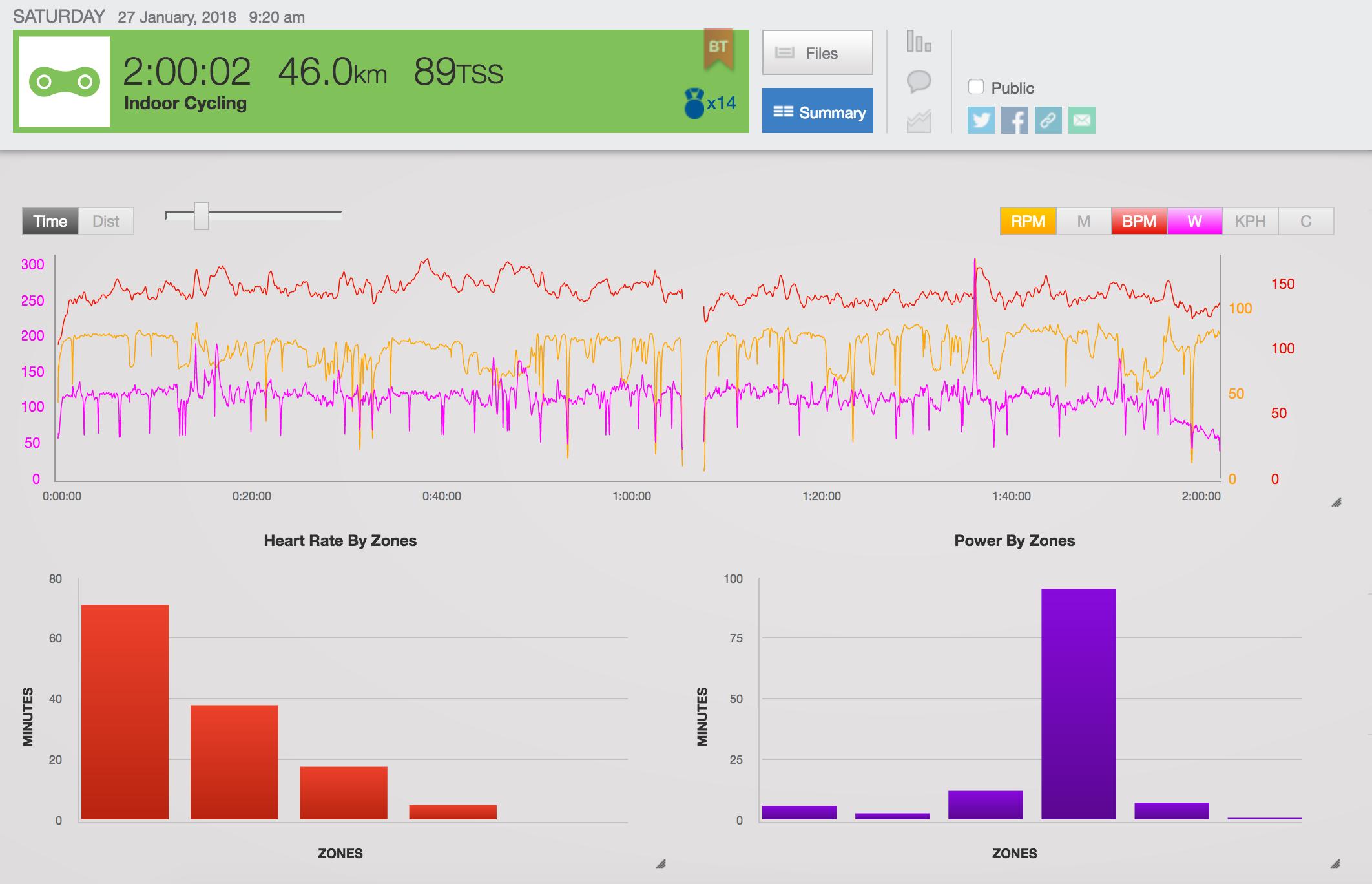 Trainingspeaks, Statistik, Values, Training, Cycling, Rennradblog, Radblog, Trainingsanalyse, PTS-Training
